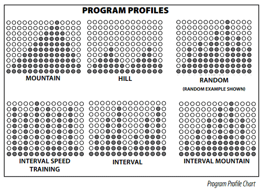 e-5000-program-profile-chart