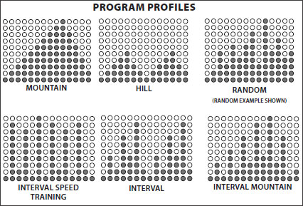 There are six preset programs, Mountain, Hill, Random, Interval speed training, interval and interval mountain