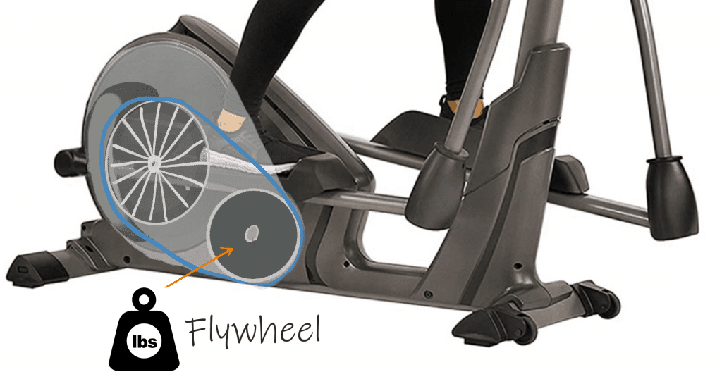 Elliptical Flywheel Explained | Everything you need to know
